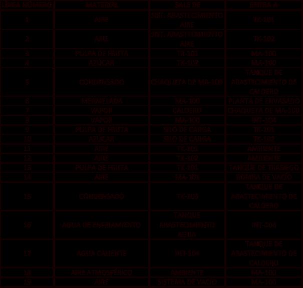 Figura 2. Lista de líneas de conducción de la planta