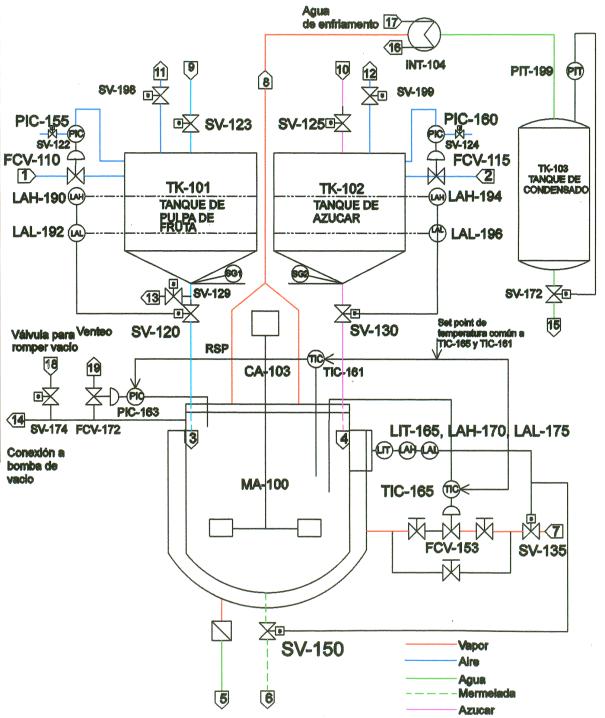 Figura 1. P&ID de la planta de producción de mermelada
