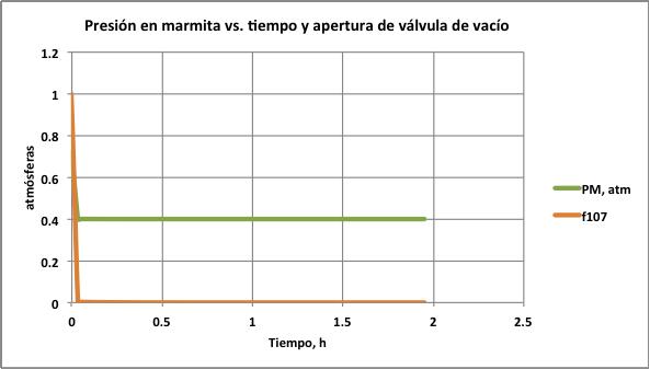 Figura 4. Presión vs. tiempo