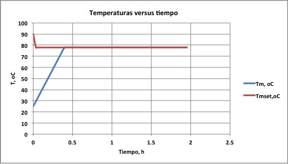 Figura 2. Evolución de la temperatura del proceso