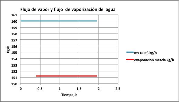 Figura 5. Vaporización vs. tiemppo