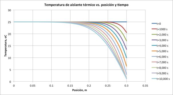Figura 4. Temperatura del aislante térmico vs. posición y tiempo