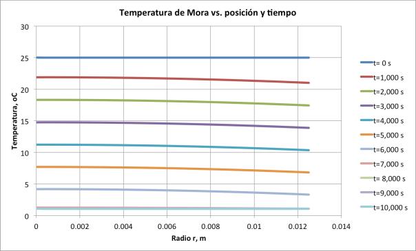 Figura 6. Temperatura de la mora vs. posición y tiempo
