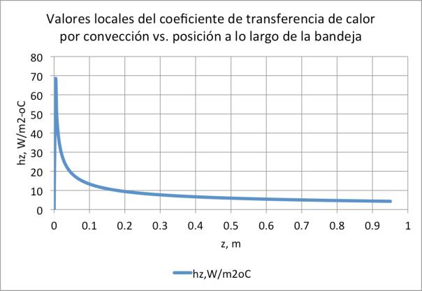 Figura 17. Conjunto ducto de aire-bandeja de secado con túnel de secado de H=0.06m, operando en las mismas condiciones que el que se presenta en las figuras 9, 10, y 11