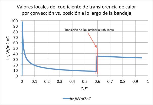 Figura 11. Evolución de los valores locales de hz vs. largo de la bandeja