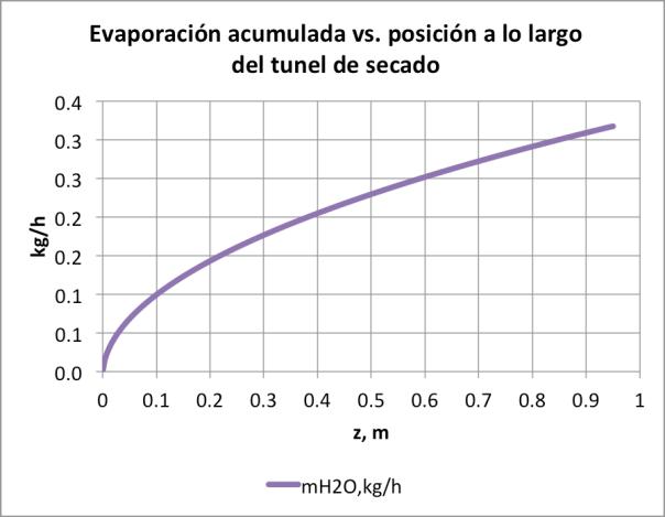 Figura 14. Evaporación acumulada para un conjunto ducto de aire-bandeja de secado con túnel de secado de H=0.06m, operando a las mismas condiciones del secador de las figura 9, 10, y 11