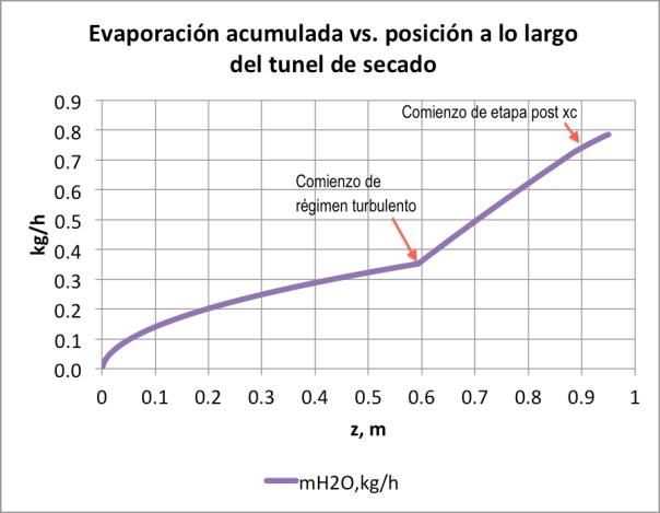 Figura 10. Evaporación acumulada vs. z, La=0.90m