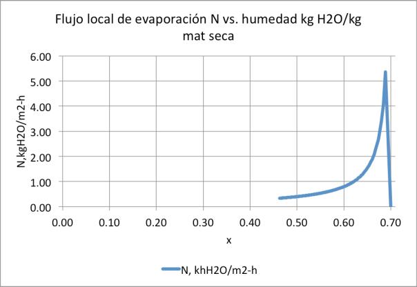 Figura 14. Conjunto ducto de aire-bandeja con túnel de secado de 0.06m de altura, que funciona en las mismas condiciones que el de las figuras 9, 10, y 11