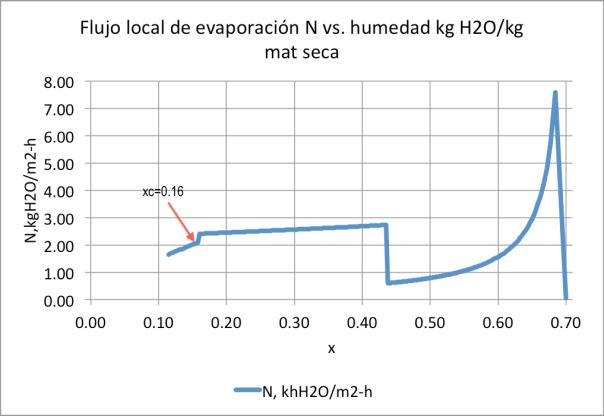 Figura 10. Flujo de evaporación N vs. z, La=0.90m