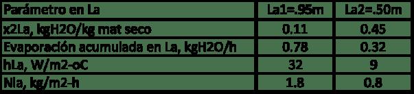 Figura 12. Tabla comparativa del desempeño de dos secadores de 0.95m, y 0.50m de largo