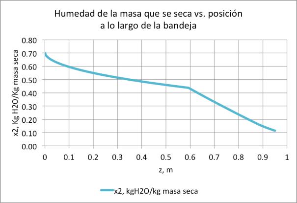 Figura 9. Humedad vs. largo de la bandeja, La=0.90m
