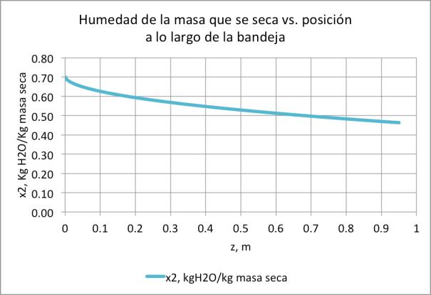 Figura 13. Conjunto ducto de aire-bandeja con túnel de secado de 0.060m de altura que opera a las mismas condiciones que el secador de las figuras 9,10, y 11