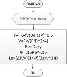 Figura 4. Algoritmo para estimar el largo equivalente de la válvula de control