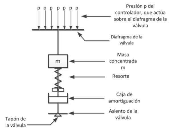 Figura 5. Esquema para desarrollo de la dinámica de la válvula