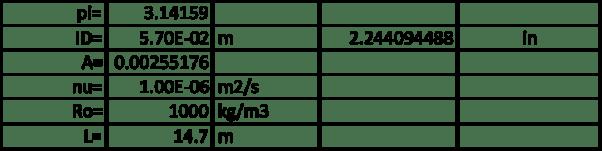 Figura 2. Parámetros par el cálculo de la curva operativa de la conducción de la Figura 1