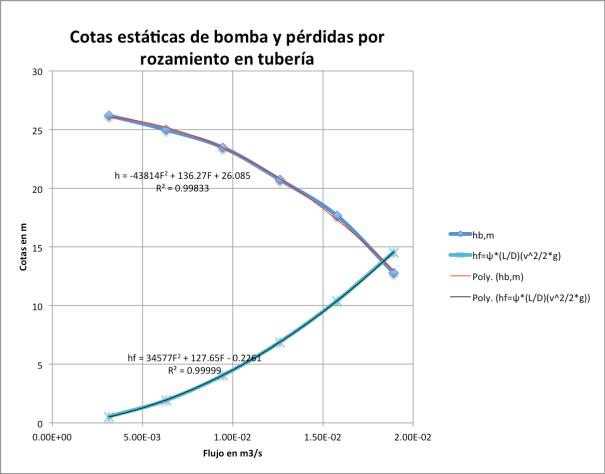 Figura 1. Punto de operación de una combinación bomba-tubería