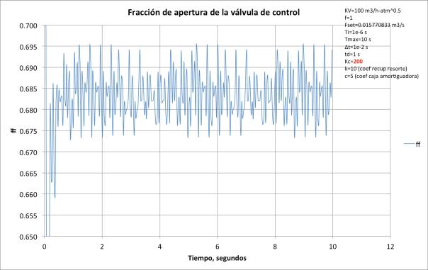 Figura 11. Fracción de apertura ff de la válvula versus tiempo