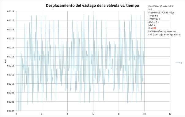 Figura  . Desplazamiento x del vástago de la válvula vs. tiempo