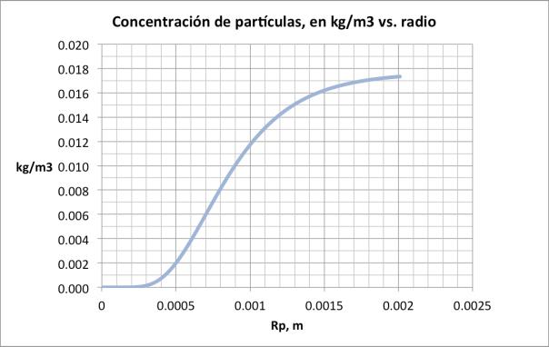Figura  . Concentración de partículas en kg/m3, versus radios