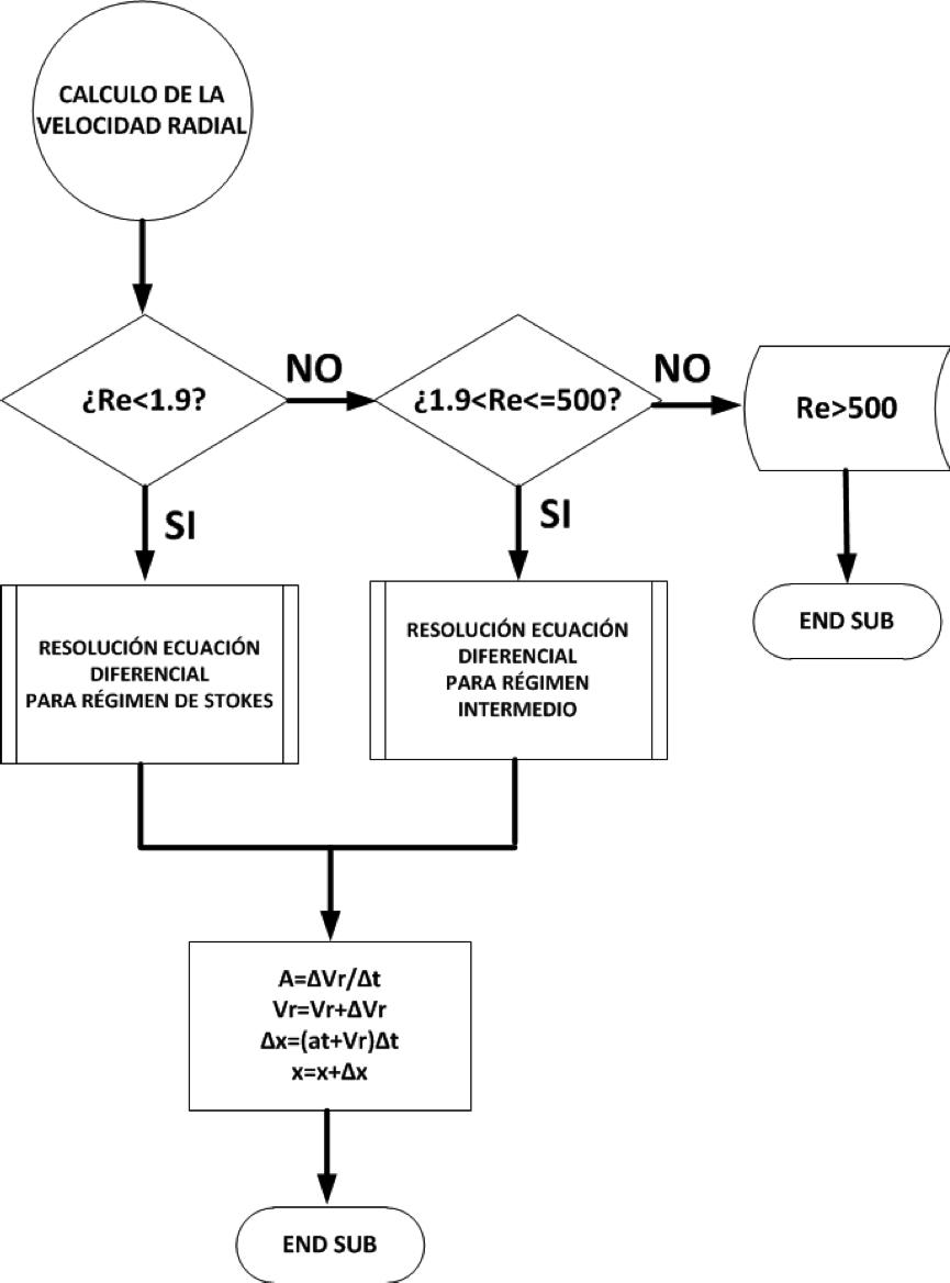 Modelado y simulacin del funcionamiento de un separador ciclnico diagrama de flujo de la subrutina para calcular la velocidad radial ccuart Image collections