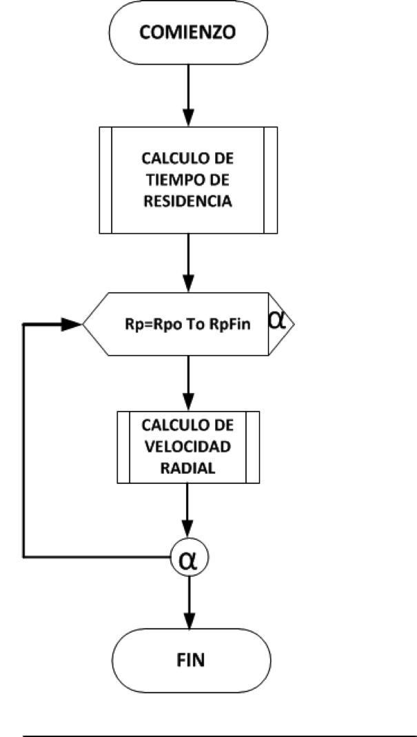 Modelado y simulacin del funcionamiento de un separador ciclnico diagrama de flujo del programa principal ccuart Image collections
