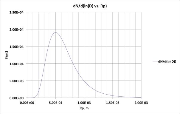 Figura 9. Distribución log-normal de tamaños de partícula de aire con