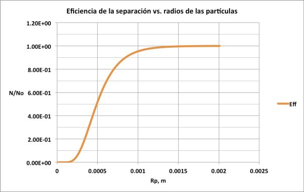 Figura 12. Eficiencia de la separación