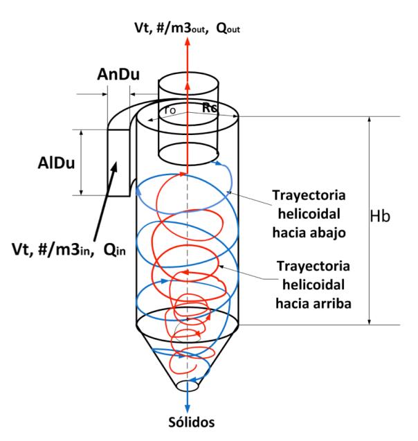 Figura 2. Separador Ciclónico con trayectorias de partículas y dimensiones genéricas
