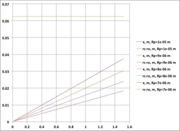 Figura 6. Desplazamiento de partículas de diversos radios vs. tiempo