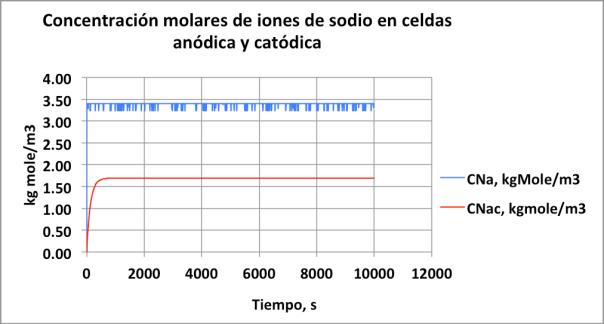 Figura  . Concentraciones molares de iones de sodio en las celdas anódica y catódica