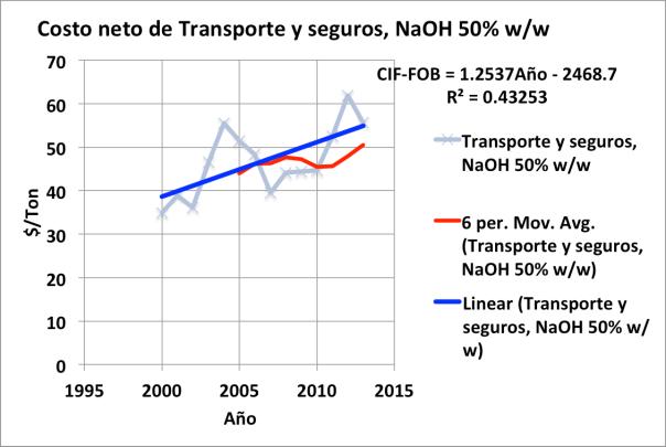 Figura 5. Costo neto de transporte y seguros, hidróxido de sodio 50% w/w