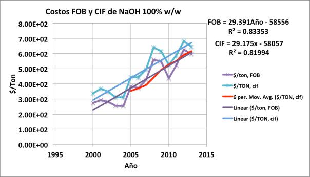 Figura 2. Costos FOB y CIF de hidróxido de sodio 100% w/w