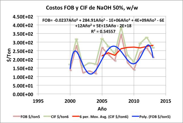 Figura 5. Costos FOB y CIF, hidróxido de sodio 50% w/w