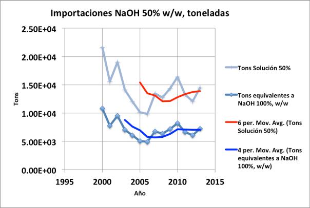 Figura 4. Importaciones de hidróxido de sodio de 50% w/w
