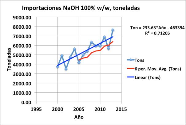 Figura 1. Importaciones de hidróxido de sodio 100%