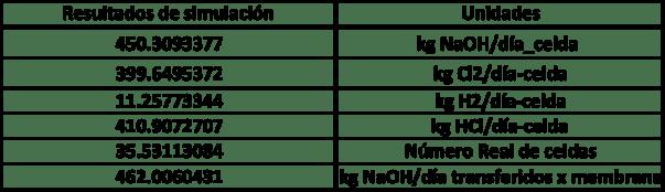 Figura 12. Resultados de la simulación/2