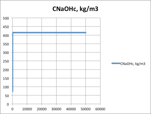 Figura 14. Concentración de hidróxido de sodio en celda catódica