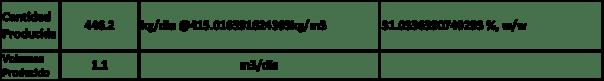 Figura 15. Parámetros del flujo de producción de la celda catódica