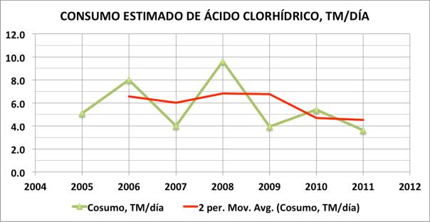 Figura 7. Consumo estimado de ácido clorhídrico