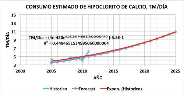 Figura 4. Consumo estimado de Hipoclorito de Calcio , TM/Día