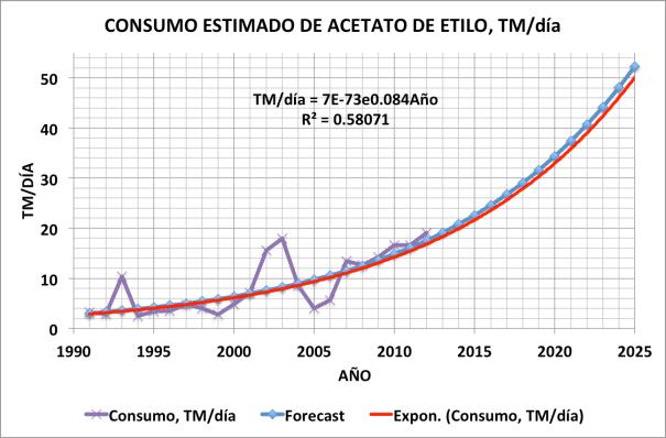 Figura 6. Consumo estimado de Acetato de Etilo, TM/Día
