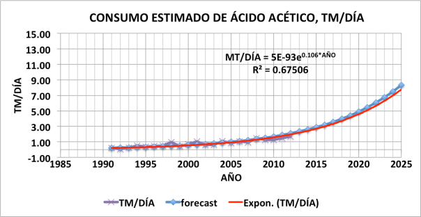Figura 5. Estimación del consumo de ácido acético, TM/Dia
