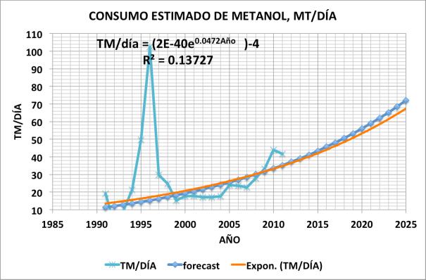 Figura 3. Consumo estimado de metanol, en TM/Día