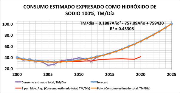 Figura 2. Consumo estimado de hidróxido de sodio, expresado como NaOH de 100%