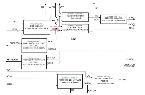 Figura 18. Diagrama de las Instalaciones del Polígono de la Matriz Productiva