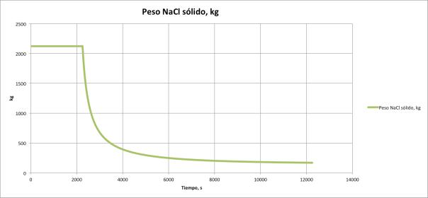 PESO NACL VS. TIEMPPO