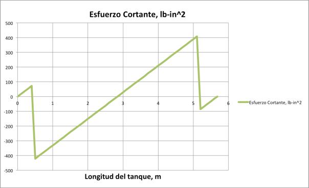 Fig. 4 Esfuerzos cortantes