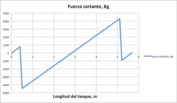 Fig. 2 Fuerzas Cortantes