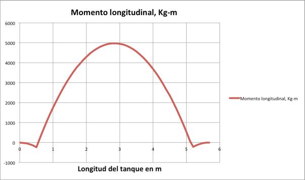 Fig. 3 Distribución de momentos flexionantes longitudinles