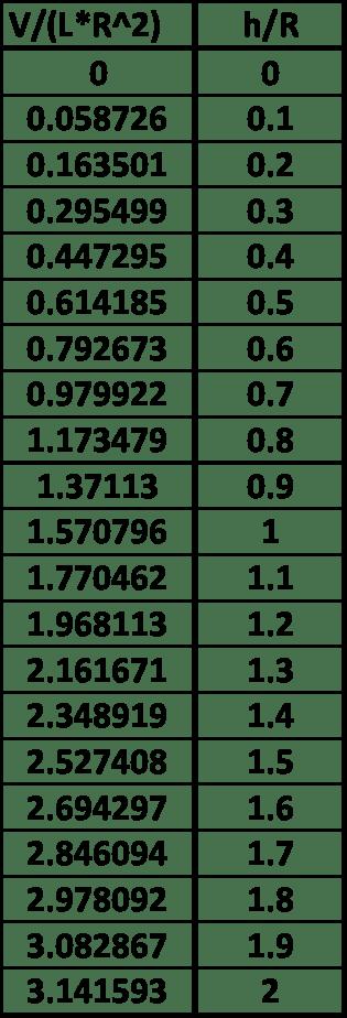 segunda-tabla